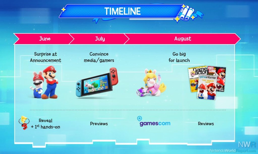Mario + Rabbids: Kingdom Battle confirmado para Nintendo Switch GamersRD